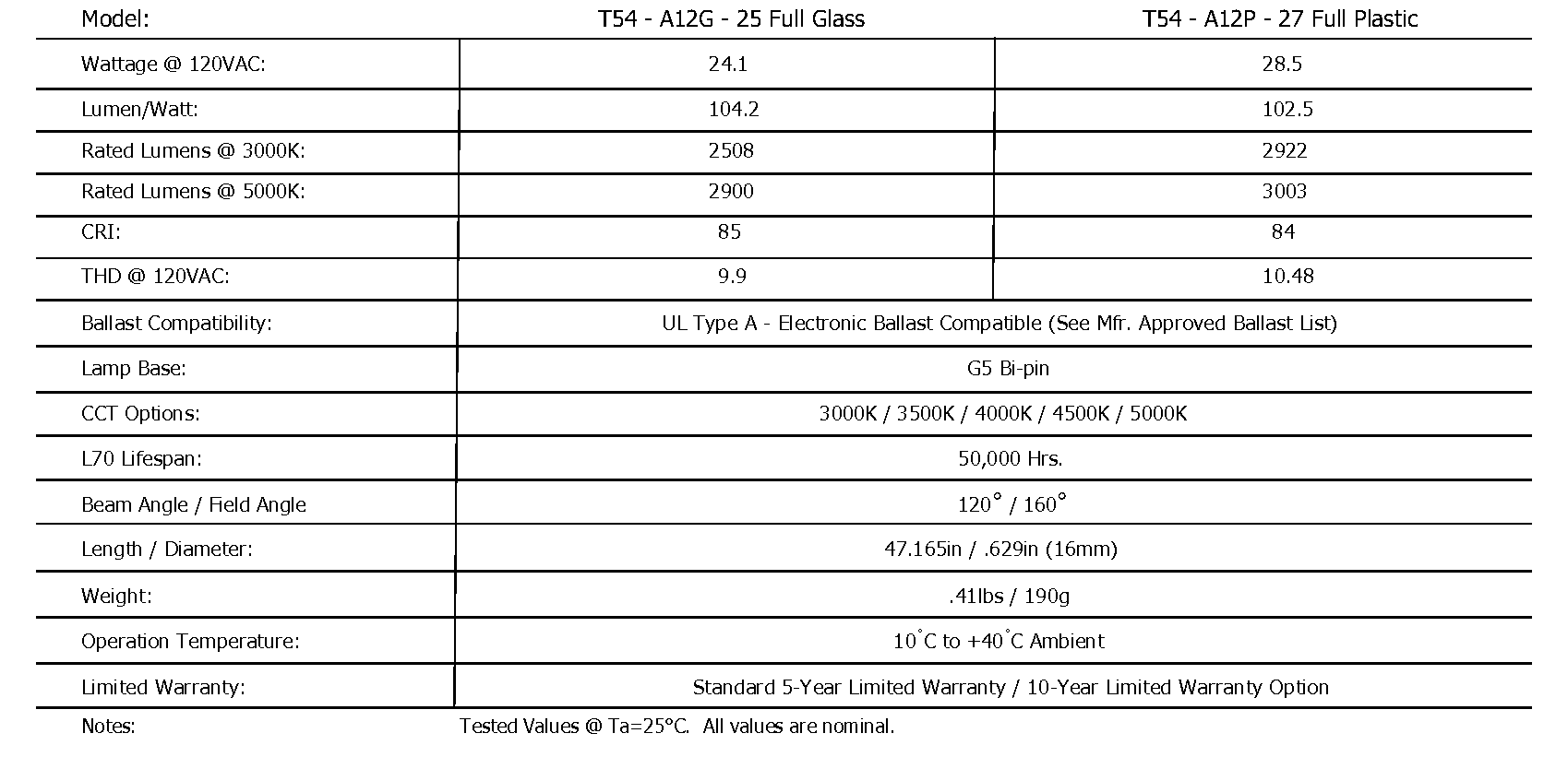 A12 - Ballast Compatible T5 for T5 Tube Light Specification  589hul